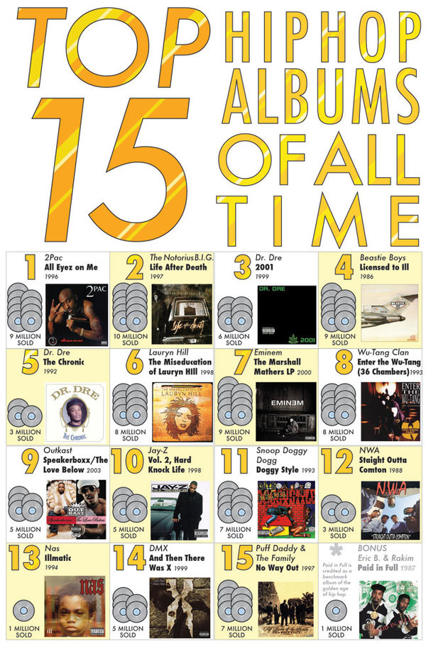 Top 15 Hip Hop albums of all time
